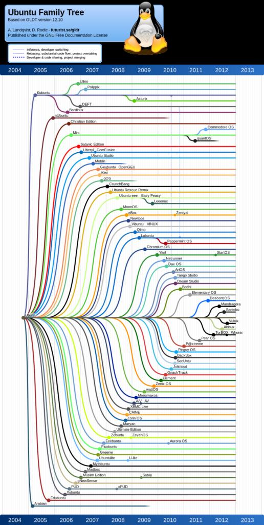 Was ist Linux? Die verschiedenen Varianten von Ubuntu.
